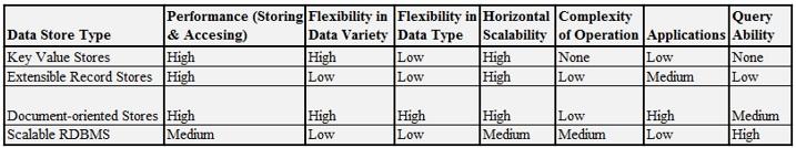 big-data-store-options-characteristics