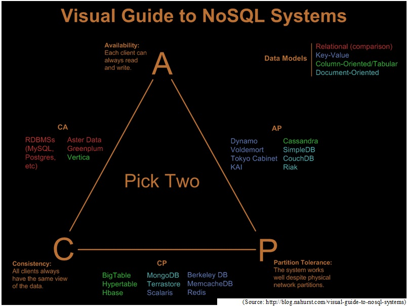 visual-guide-to-big-data-store-options