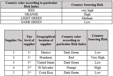 country-sourcing-risk