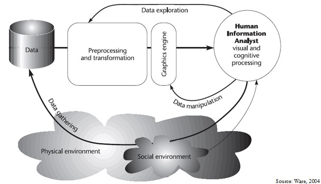 data-visualization-process