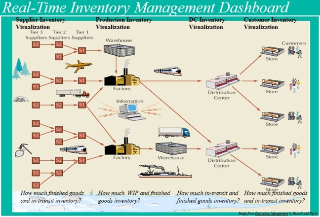 inventory-management
