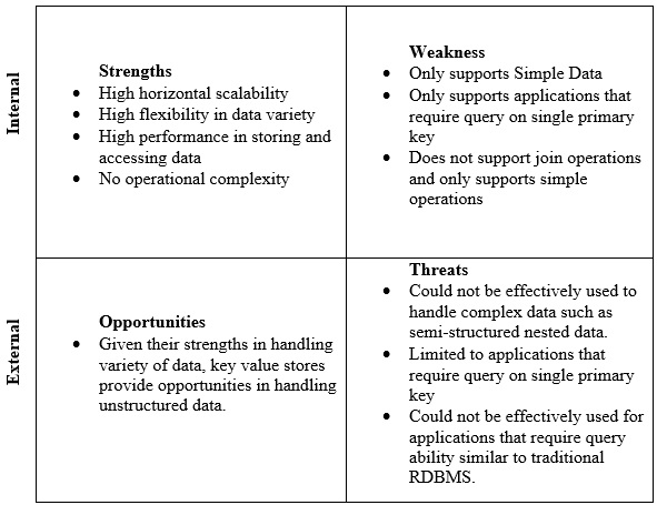 swot-key-value-stores